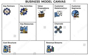 Business Model Canvas - חלק מתהליך הולידציה לרעיון